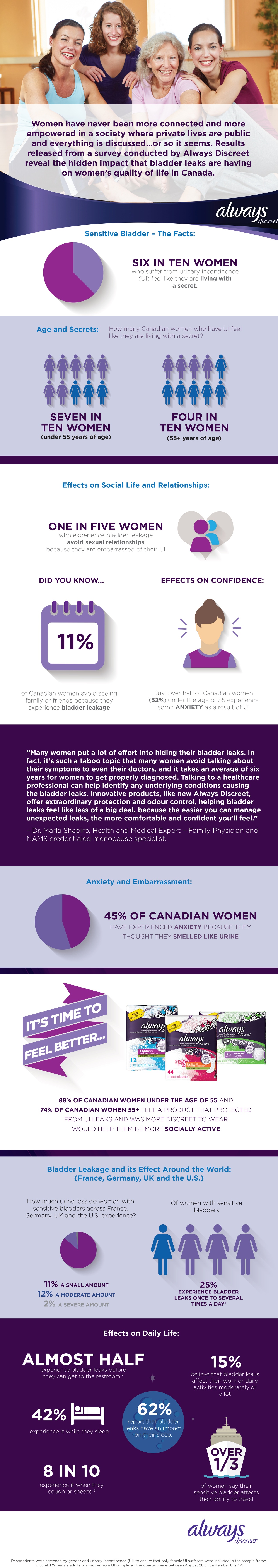 Always Discreet Canadian Infographic_FINAL